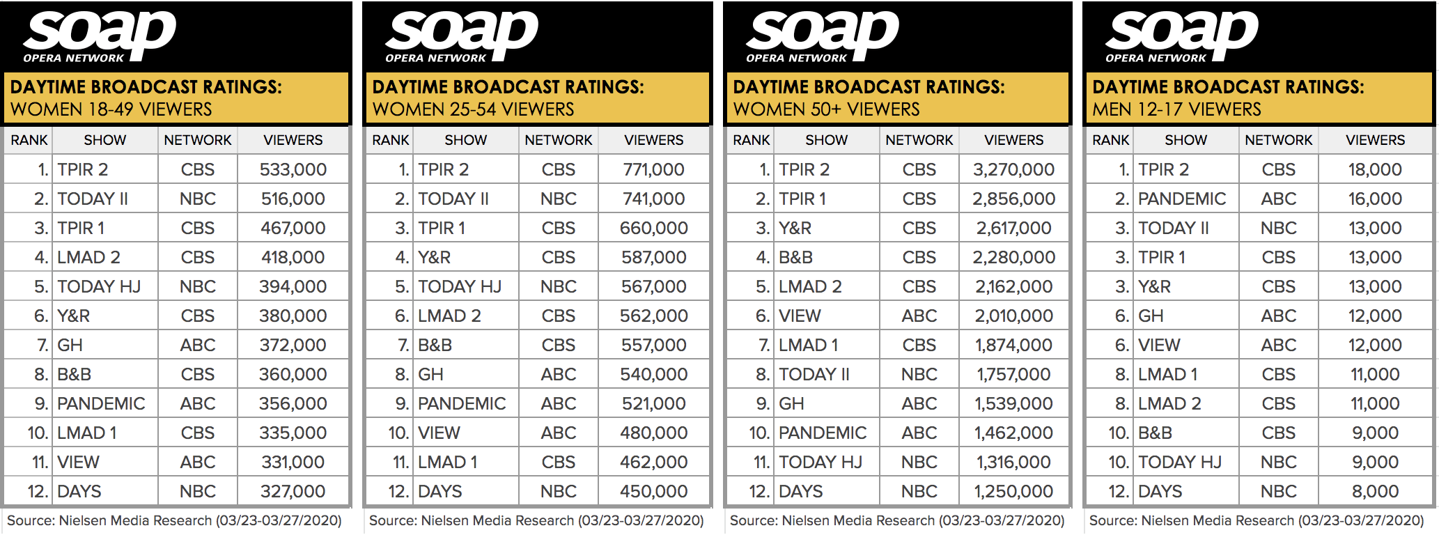 Soap Opera Network, Daytime Broadcast Ratings, Week 26